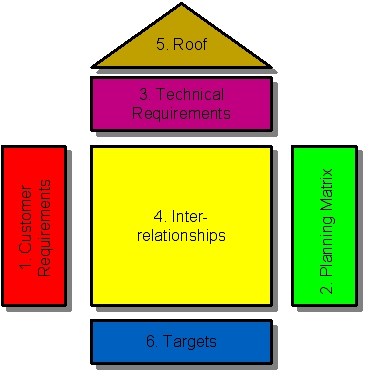 Conduct market research business plan